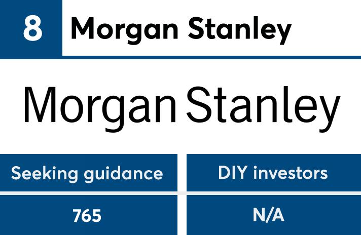 JD Power ranks Vanguard, Fidelity, Merrill Lynch | Financial