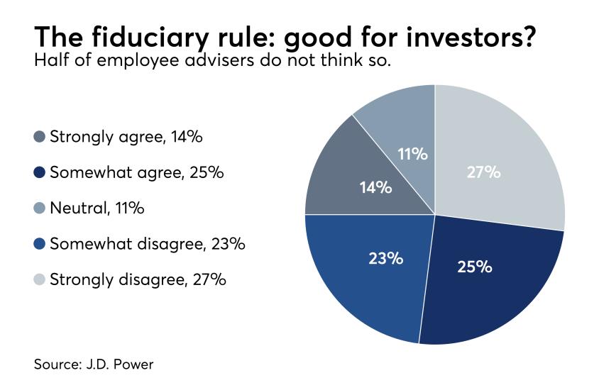 Employee adviser fiduciary J.D. Power