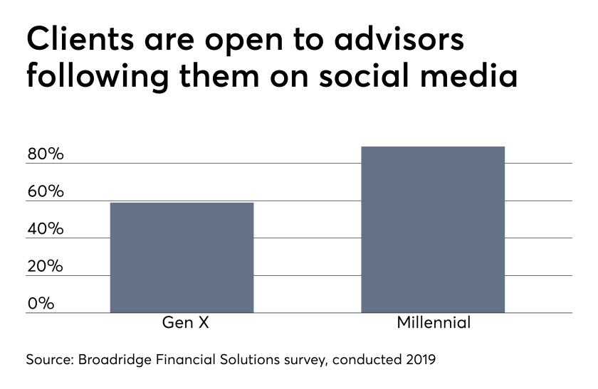 ows_04_12_2019 Broadridge survey social media advisor communications.png