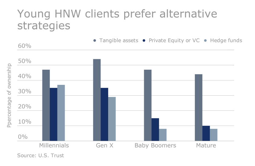 US Trust Study - How HNW clients are investing: Young prefer sophisticated strategies