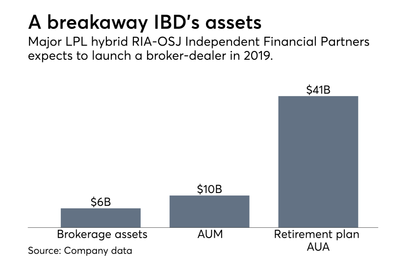 Independent Financial Partners AUM
