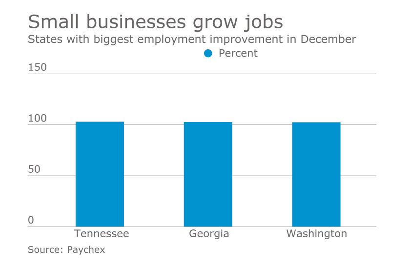 States with biggest employment improvement in December, according to Paychex