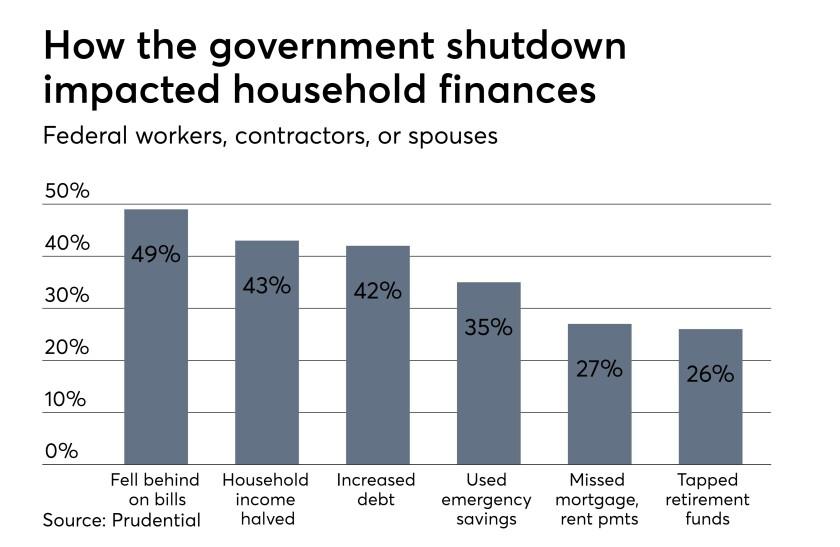 Governmnet-Shutdown-Feb2019