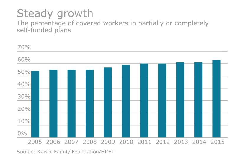 Self-funding employers health plans