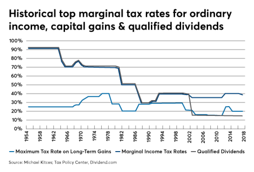 Michael Kitces Top marginal tax rates
