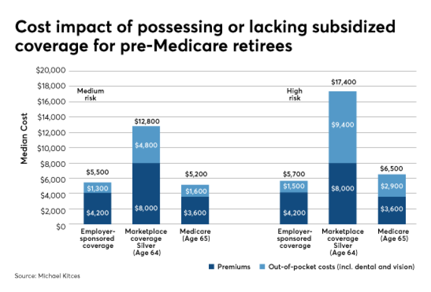 Kitces retiree health care costs overblown 2 IAG
