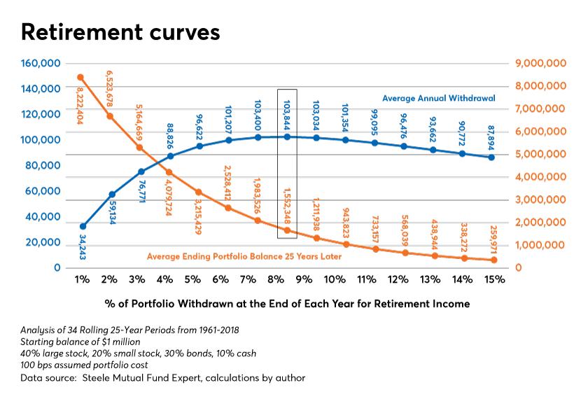 Retirement curve Isralsen