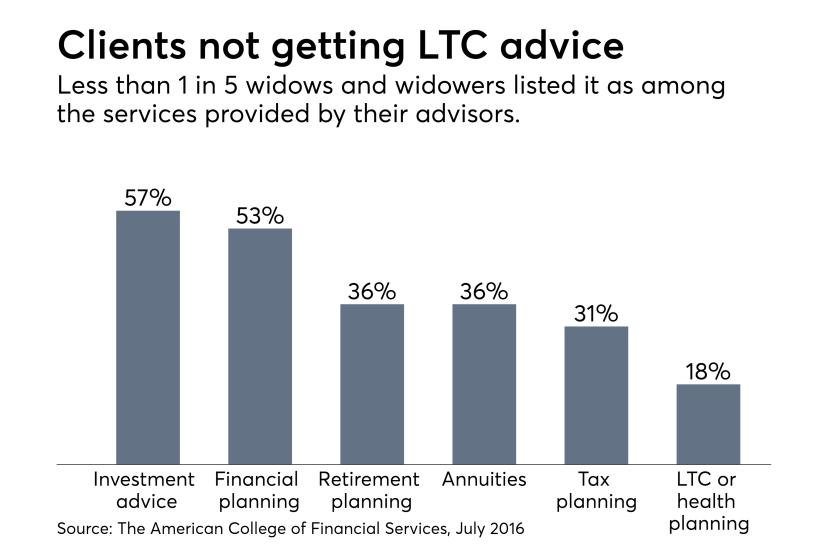 LTC advice chart