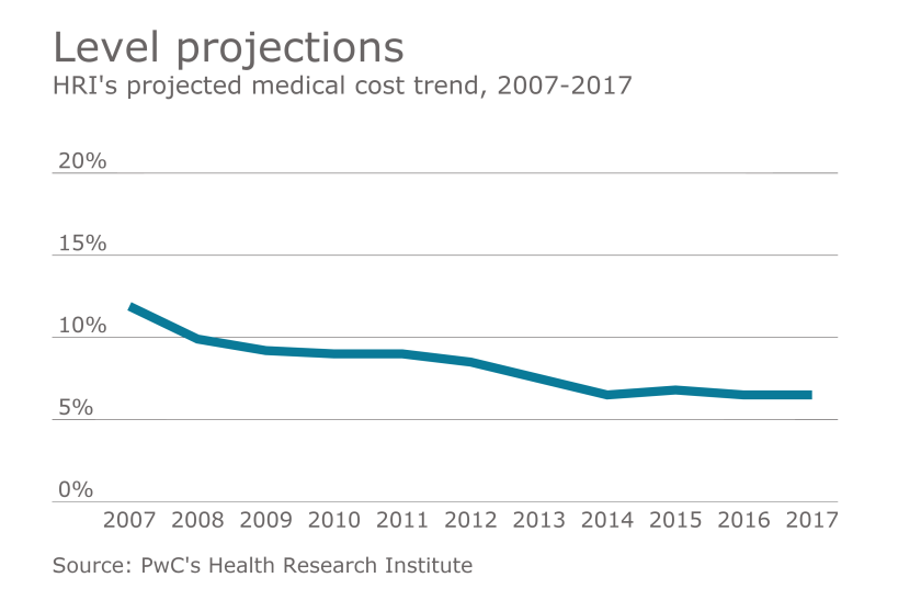 medical cost trends PwC