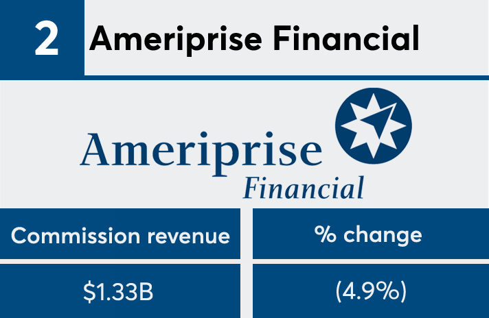 FP50 2017 commission Ameriprise