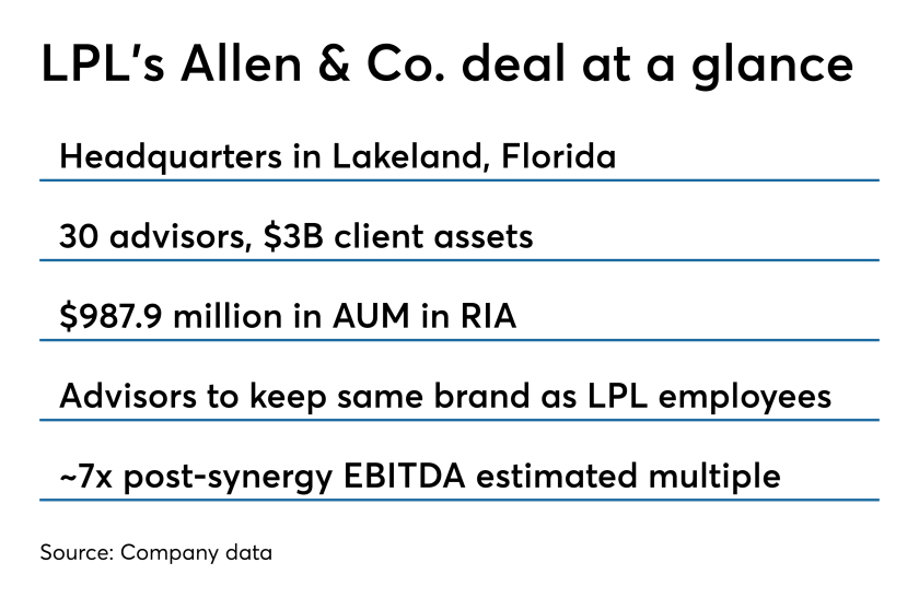 Allen & Co. acquisition