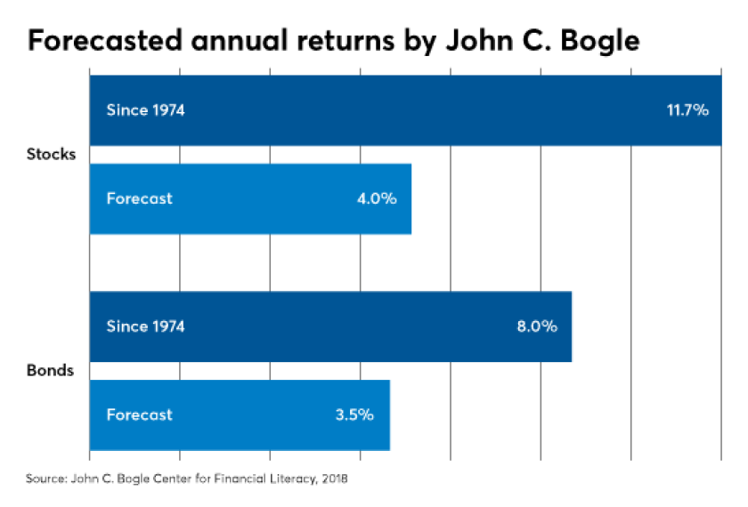 Jack Bogle stock forecasted annual returns