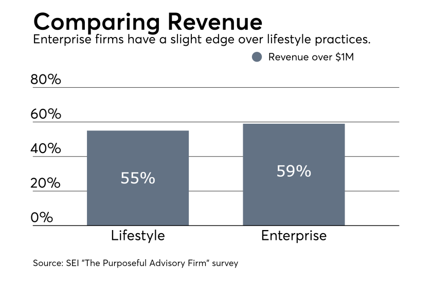 SEI Lifestyle vs. Enterprise revenue chart 0617.png
