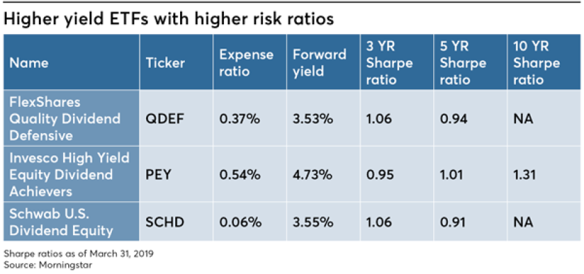 high yield ETFs with higher risk ratios April 15, 2019