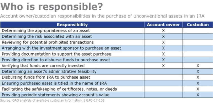IRA-IRS-Unconventional assets