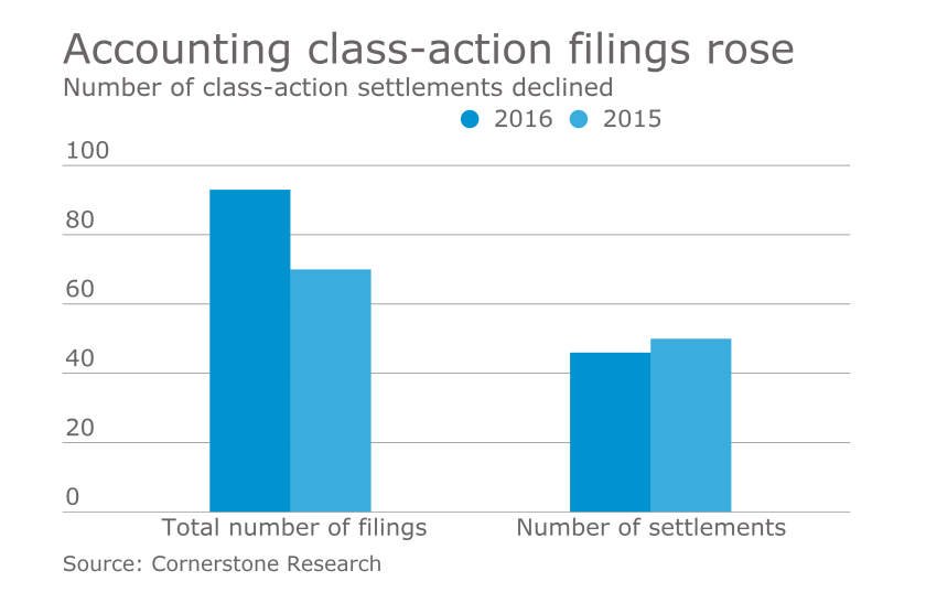 Accounting class action lawsuits