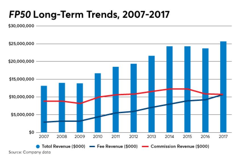 Independent broker-dealers' revenue