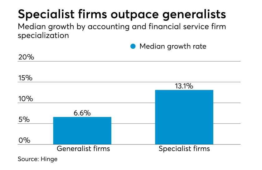 Median growth by accounting and financial service firm specialization