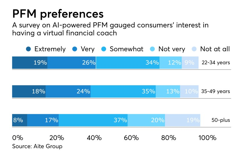 Survey of consumer preferences in virtual coaching for their personal financial management