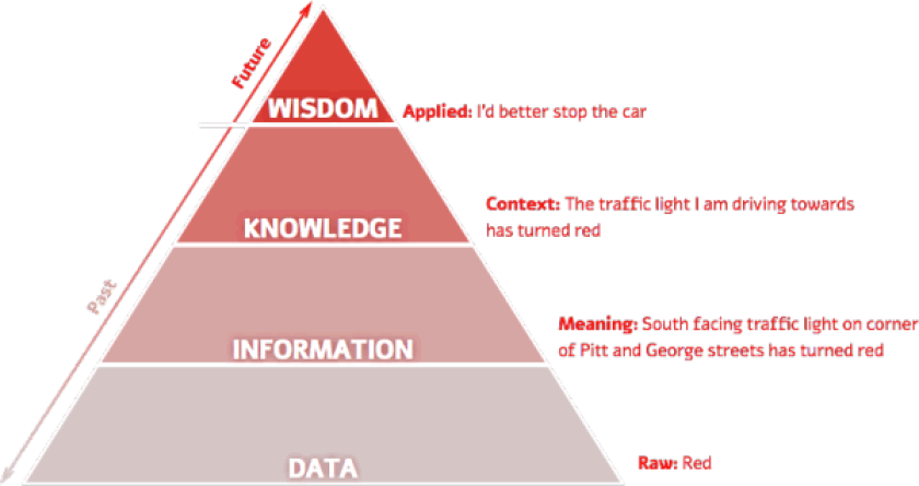 A traditional data-information-knowledge-wisdom pyramid