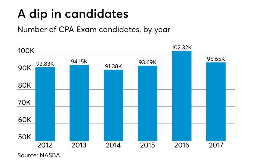 NASBA 2017 CPA Exam - Slide 1
