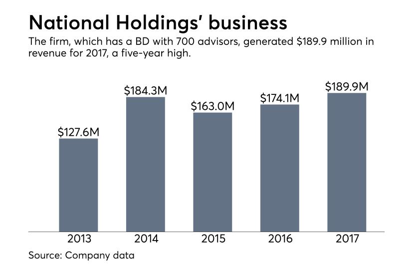 National Holdings revenue