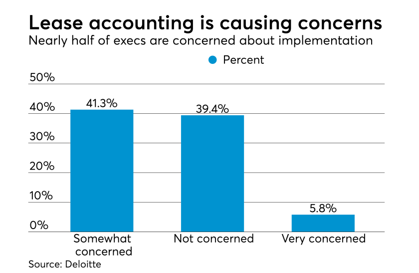 Lease accounting implementation concerns