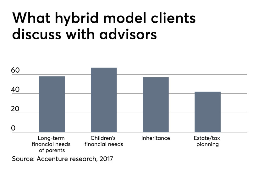 hybrid model clients discuss with advisors 5/9/19 Accenture