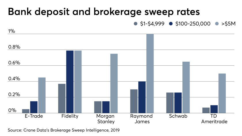 Bank deposits and brokerage sweep rates 7/31/19