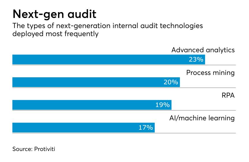 Internal audit technologies