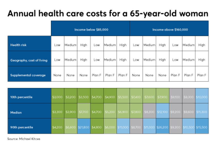 Kitces retiree health care costs overblown 1