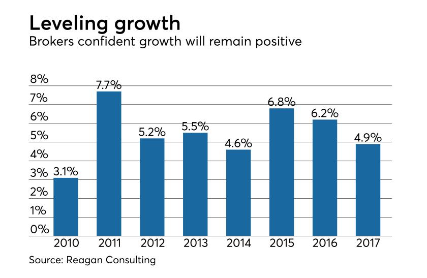 brokerage-growth-chart-2017