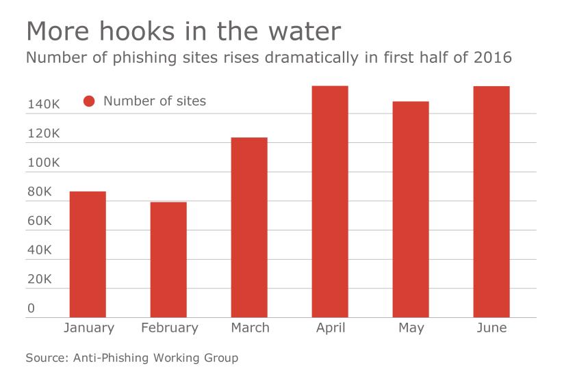HDM-102116-Phishing (1).png