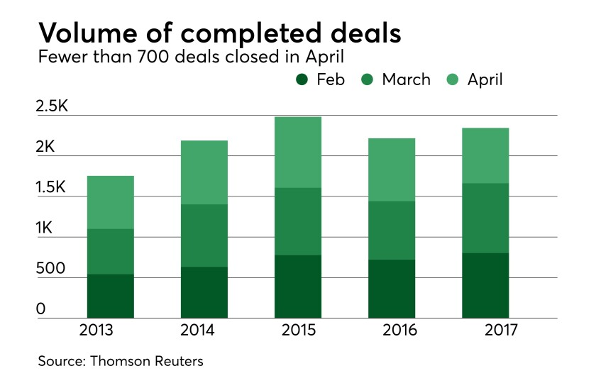 Dealmaking expanded in April, but the pace slowed | Mergers