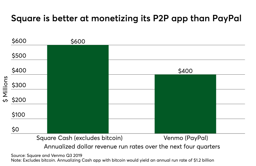 Square is better at monetizing P2P than PayPal