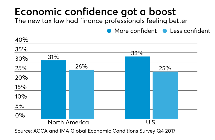 ACCA and IMA Global Economic Conditions Survey Q4 2017