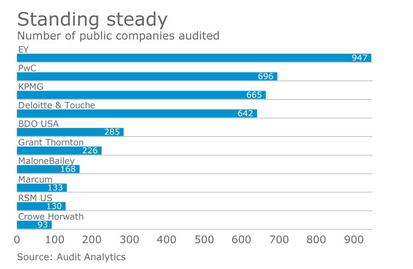 AT-041017-Top SEC Auditors