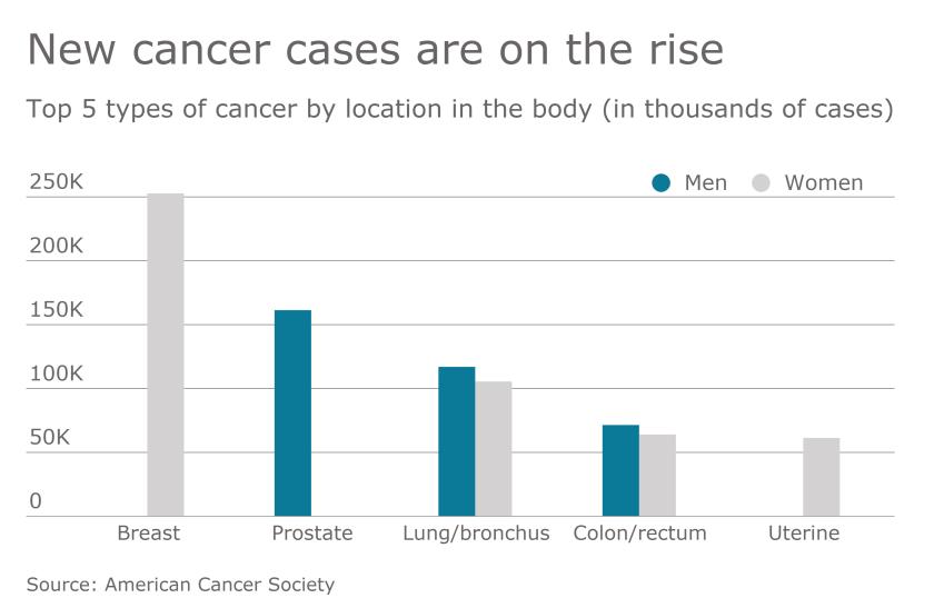 EBN.EBA-022717-Cancer.png
