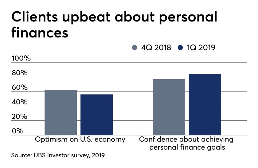 ows_05_02_2019 UBS investor sentiment survey client optimism.png
