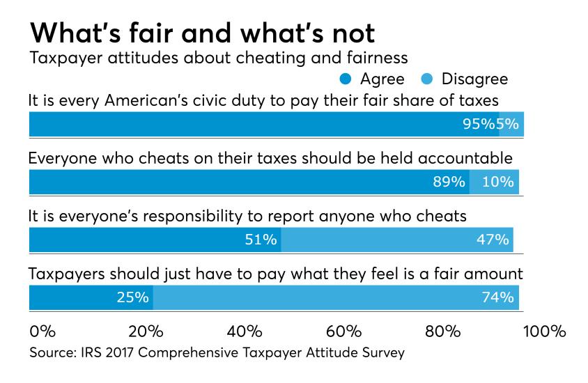 2018 - IRS Taxpayer Survey - Fairness