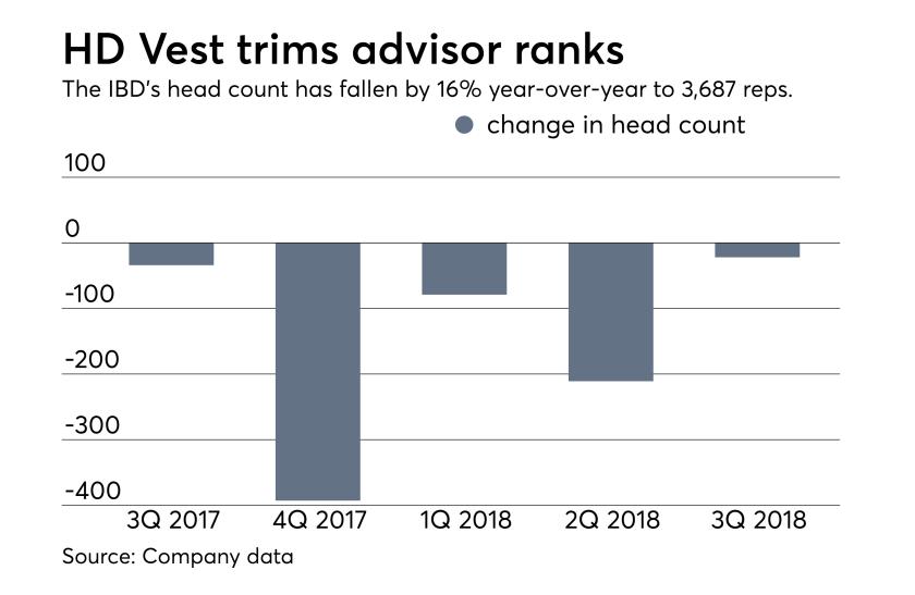 HD Vest shrinks - Oct. 31, 2018