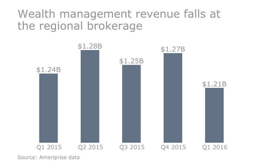 Ameriprise_Q1_2016_revenues_fall_cropped_version_for_online.png