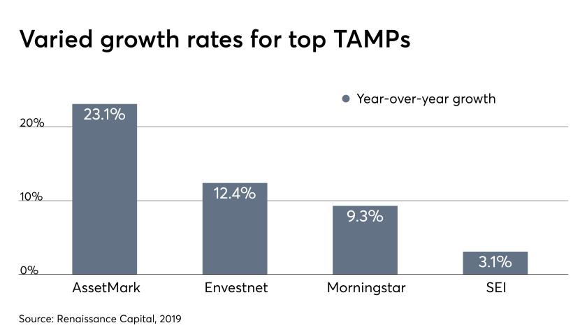 TAMPs revenue IAG