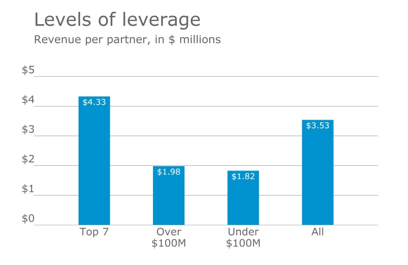 2017 T100 Firms revenue per partner
