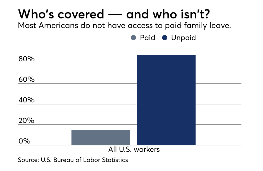 fp_06_19-2018 Family leave benefits paid vs unpaid by all U.S. workers. August cover story 2018. Bureau of Labor Statistics