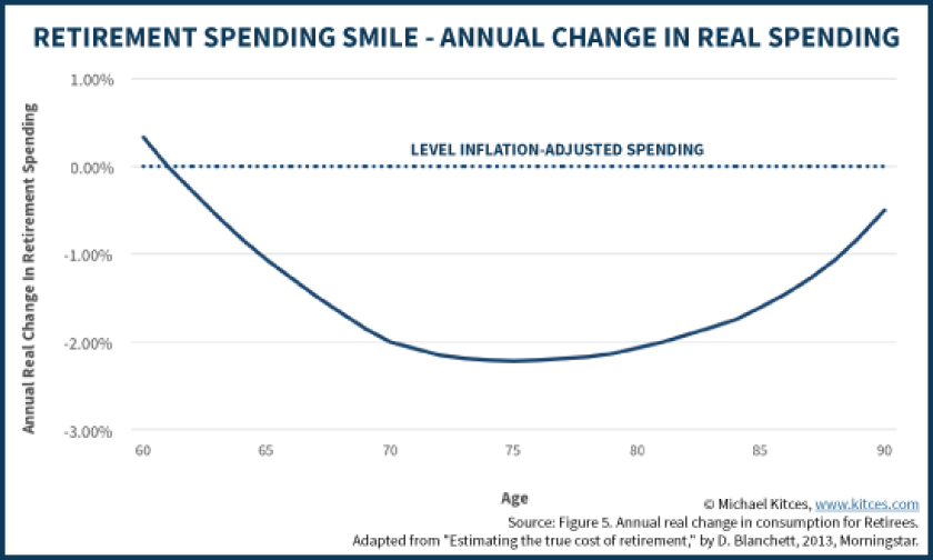 Retirement spending smile kitces age banding