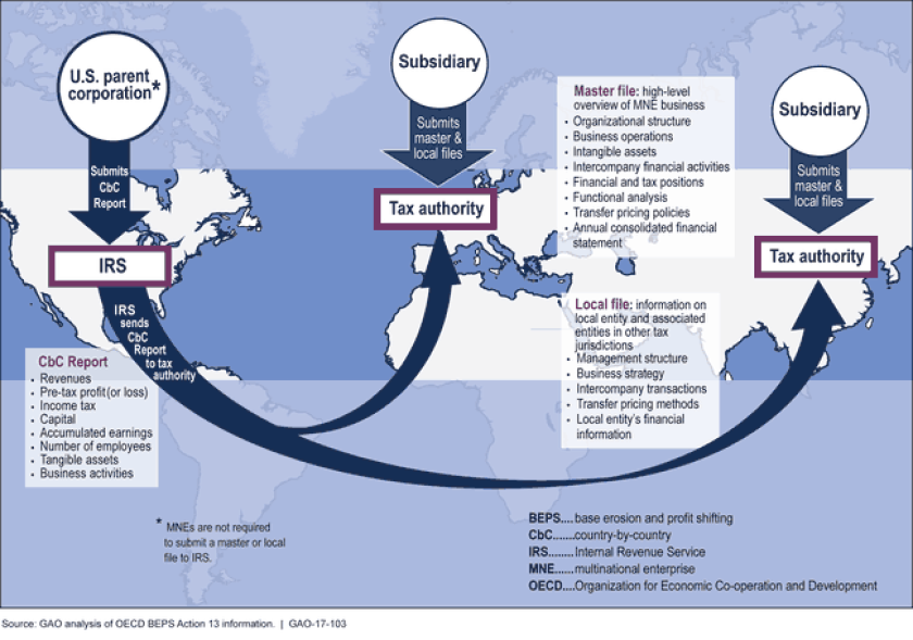 GAO chart on OECD BEPS transfer pricing and country-by-country reporting
