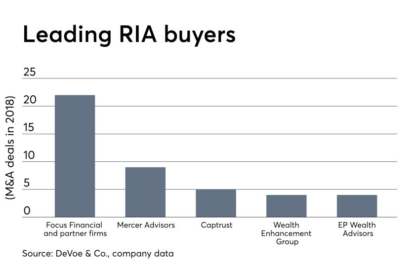 RIA buyers 0319