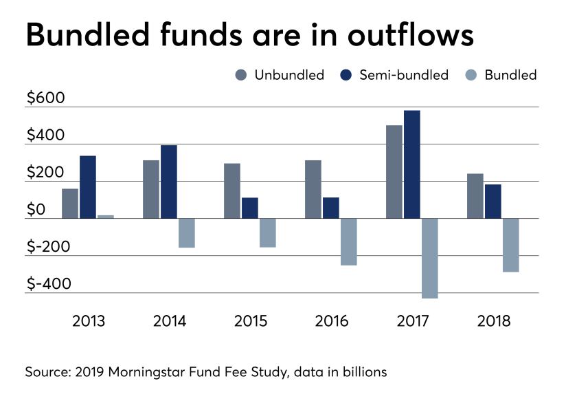 bundled funds are in outflows 6/19/19