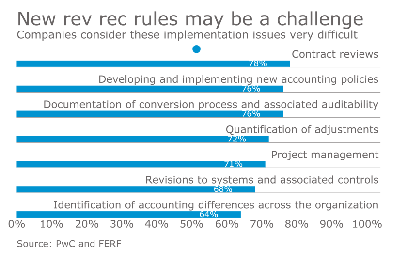 Revenue recognition implementation issues